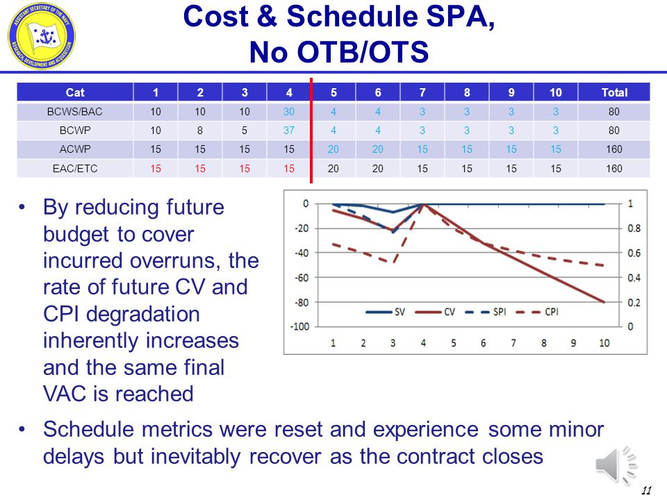 Cost & Schedule SPA, No OTB/OTS
