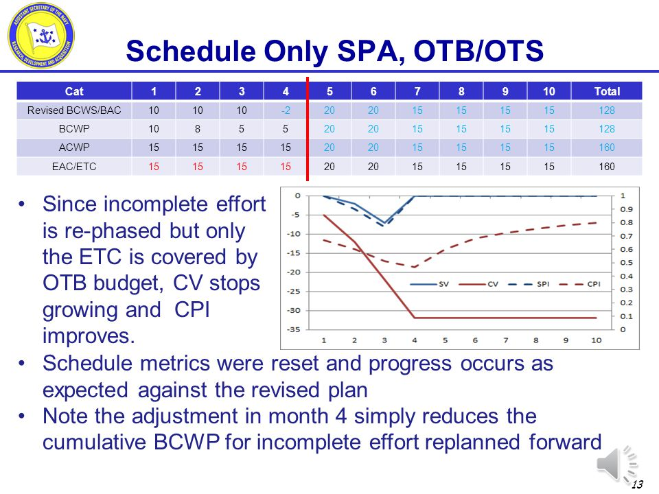 Schedule Only SPA, OTB/OTS