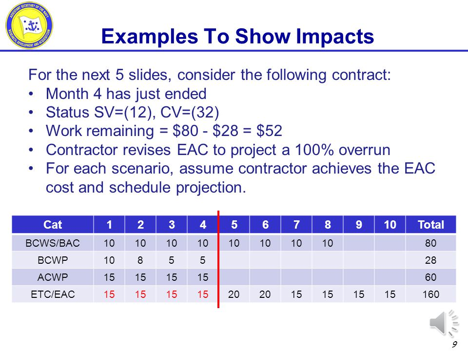 Examples To Show Impacts