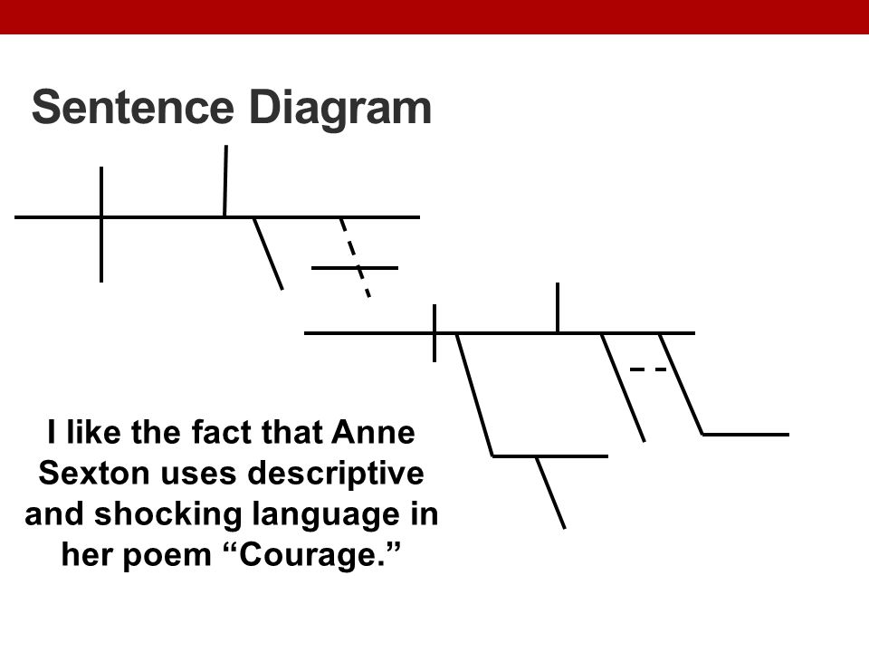 Sentence Diagram I like the fact that Anne Sexton uses descriptive and shocking language in her poem Courage.