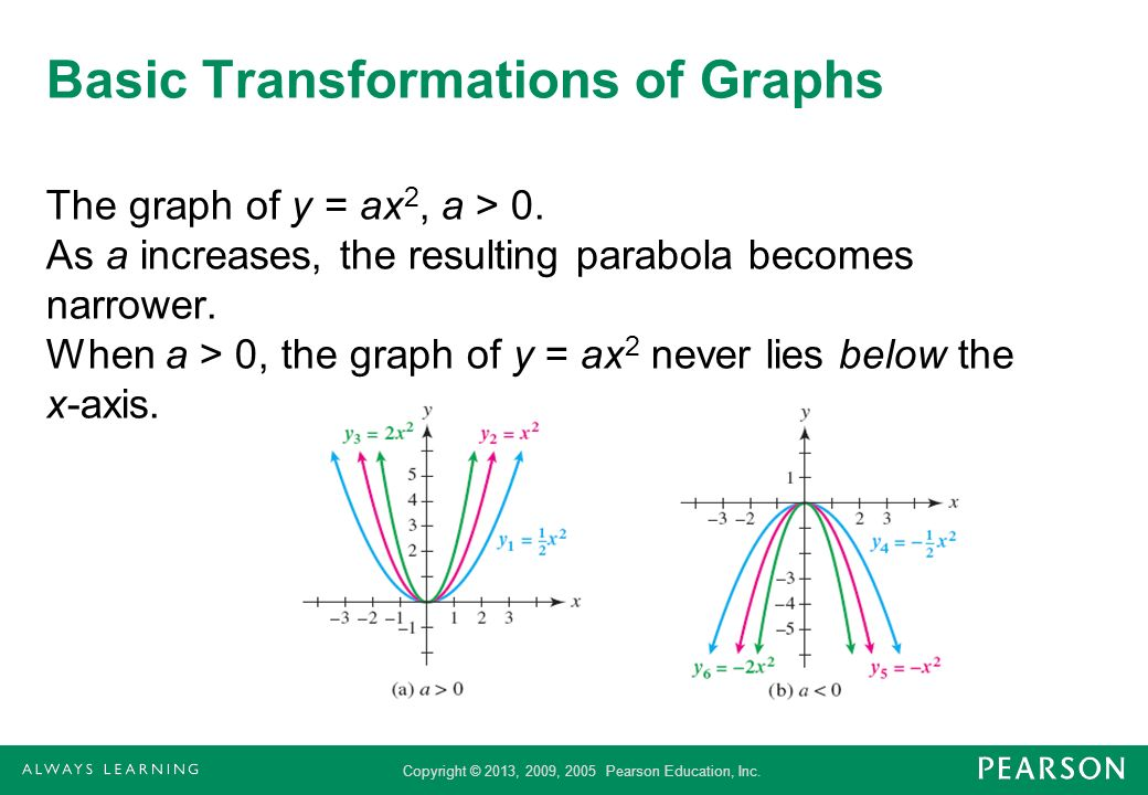 Basic Transformations of Graphs