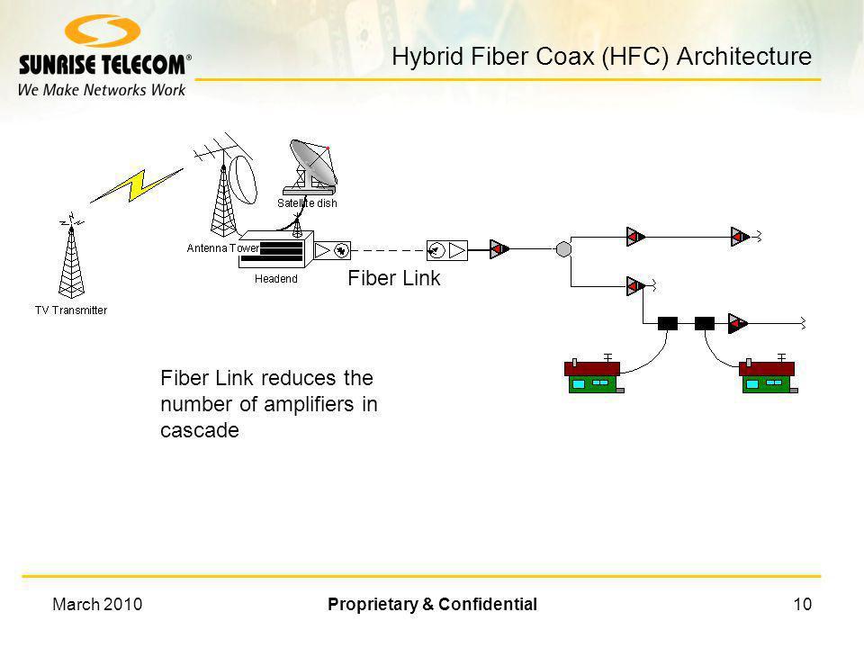 Hybrid Fiber Coax (HFC) Architecture