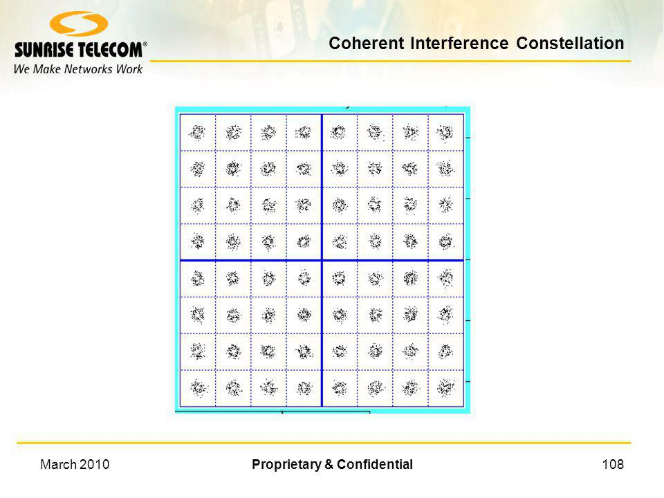 Coherent Interference Constellation