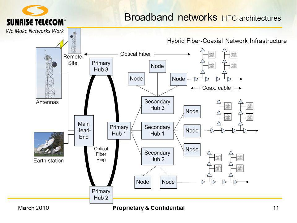 Broadband networks HFC architectures