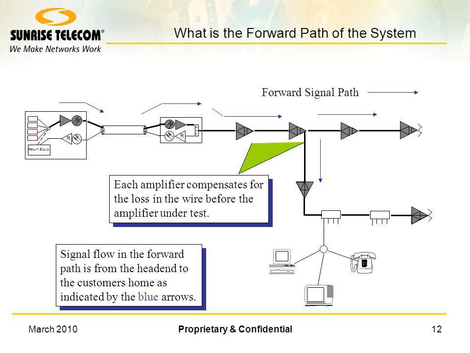 What is the Forward Path of the System