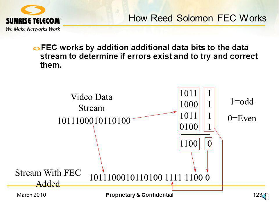 How Reed Solomon FEC Works