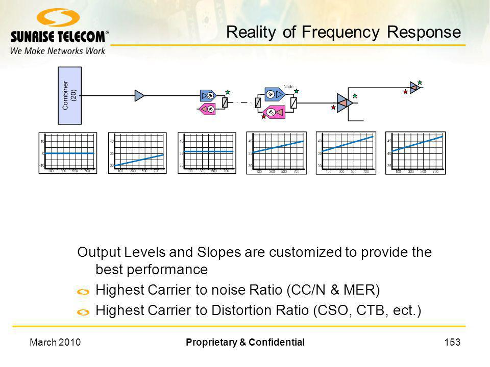 Reality of Frequency Response