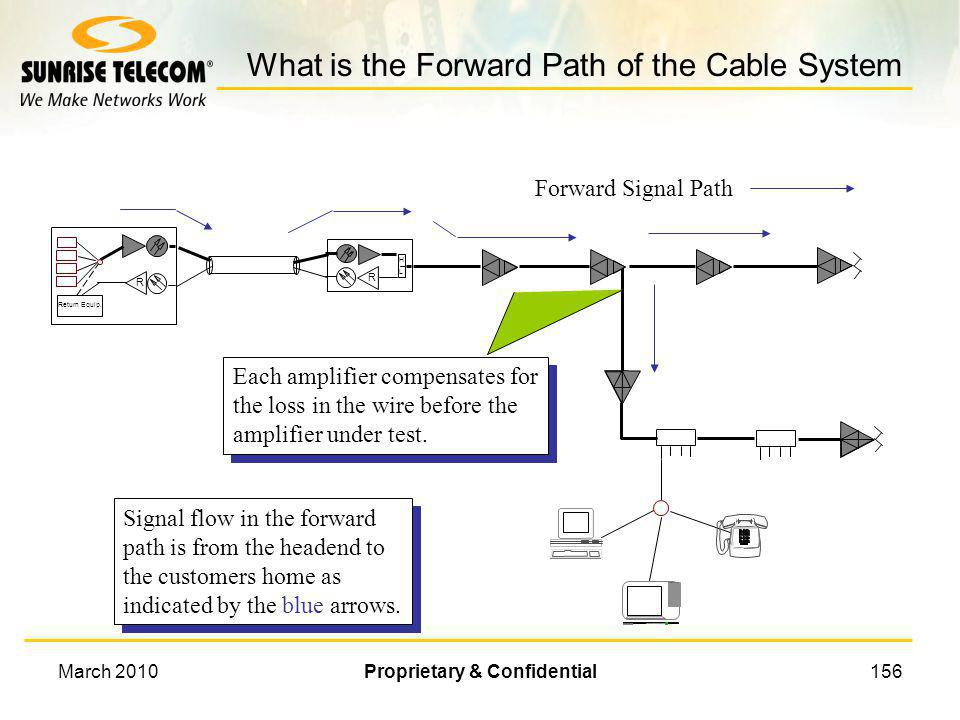 What is the Forward Path of the Cable System