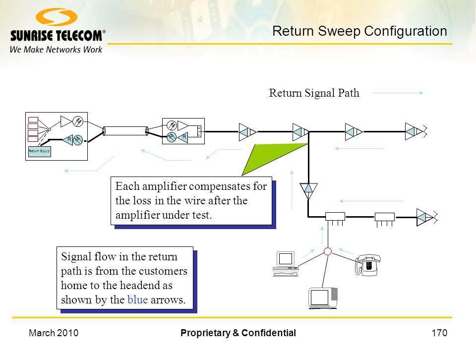 Return Sweep Configuration