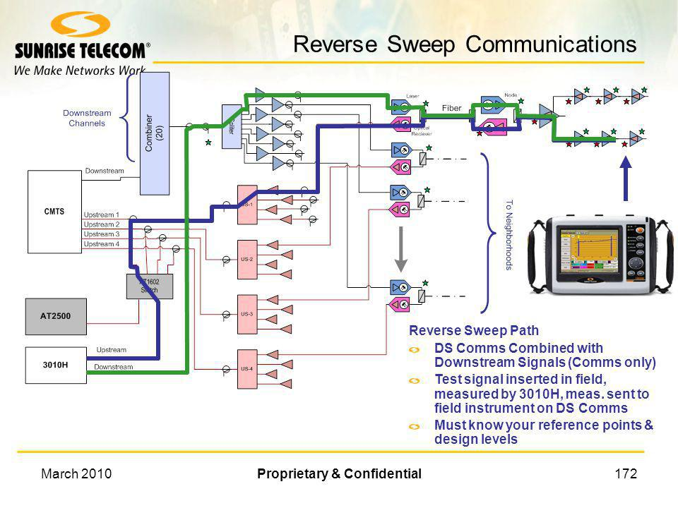 Reverse Sweep Communications