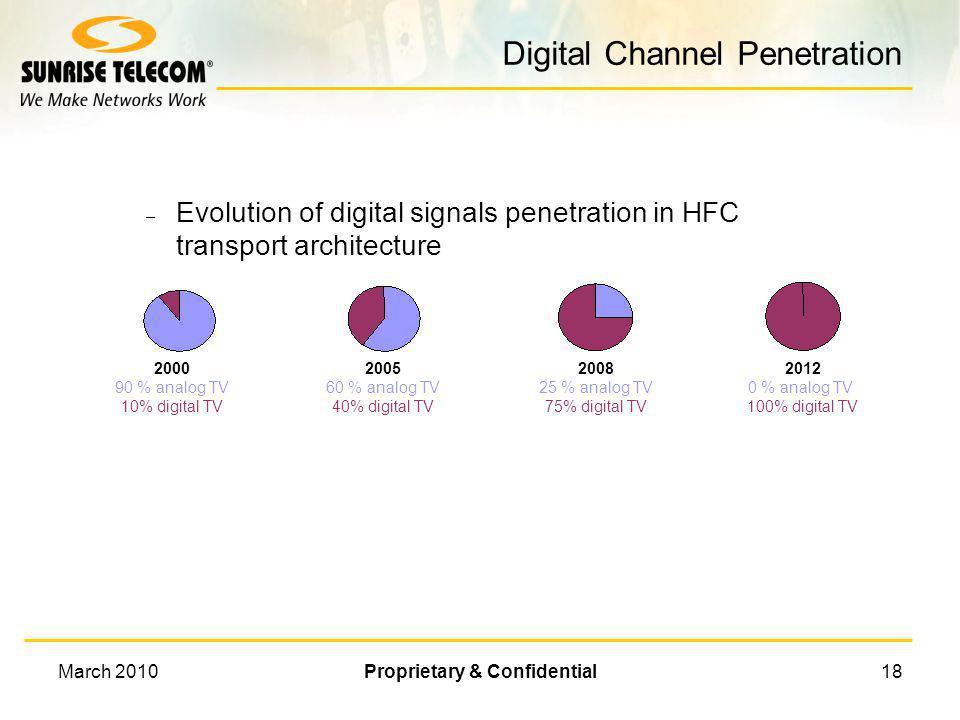 Digital Channel Penetration