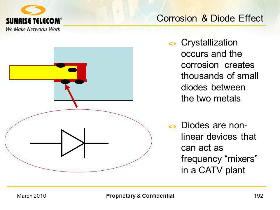 Corrosion & Diode Effect