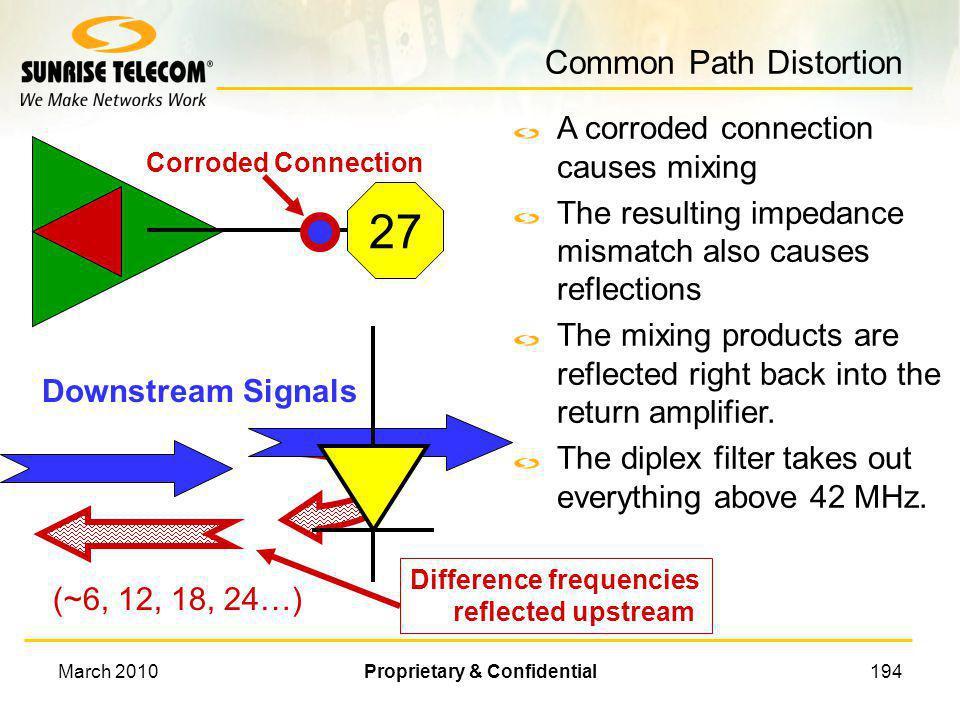 Common Path Distortion