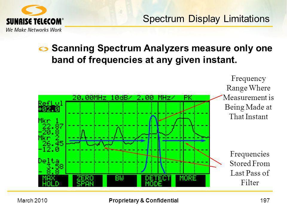 Spectrum Display Limitations