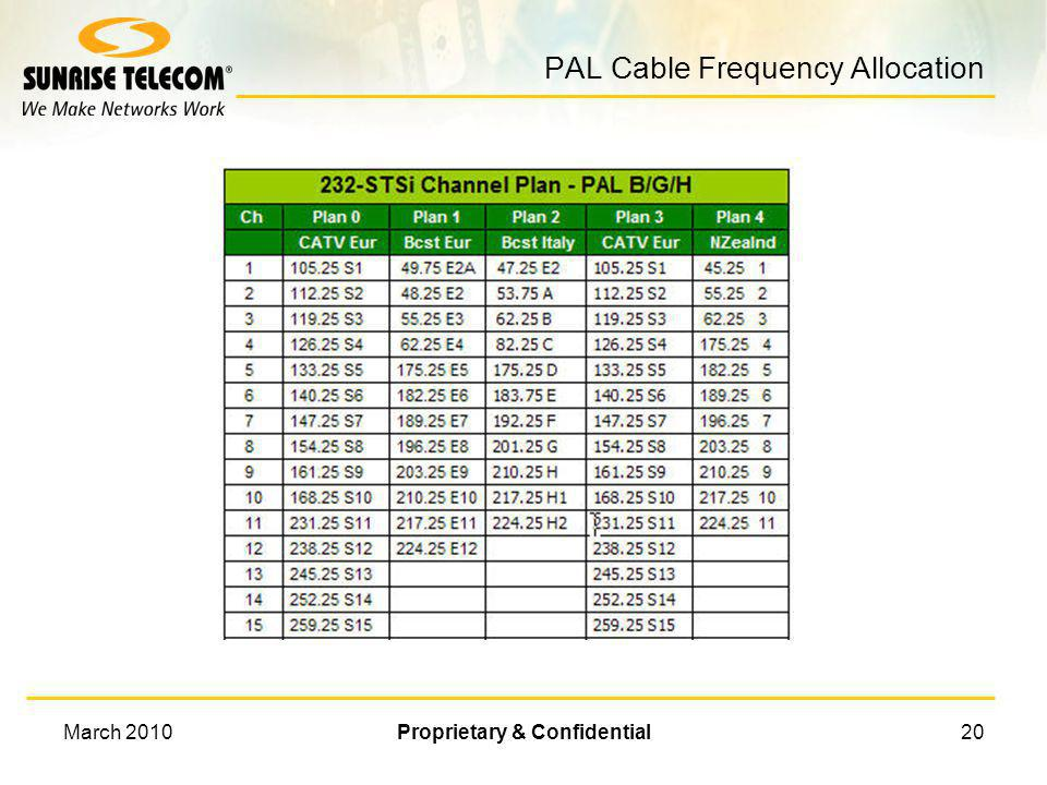 PAL Cable Frequency Allocation
