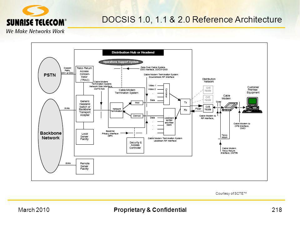 DOCSIS 1.0, 1.1 & 2.0 Reference Architecture