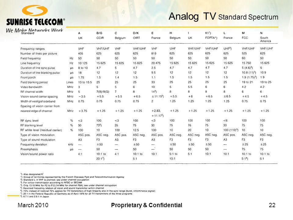 Analog TV Standard Spectrum