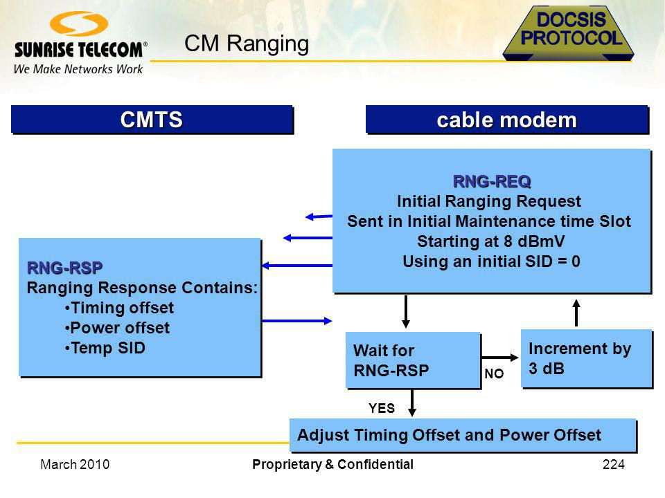 CM Ranging CMTS cable modem RNG-REQ Initial Ranging Request