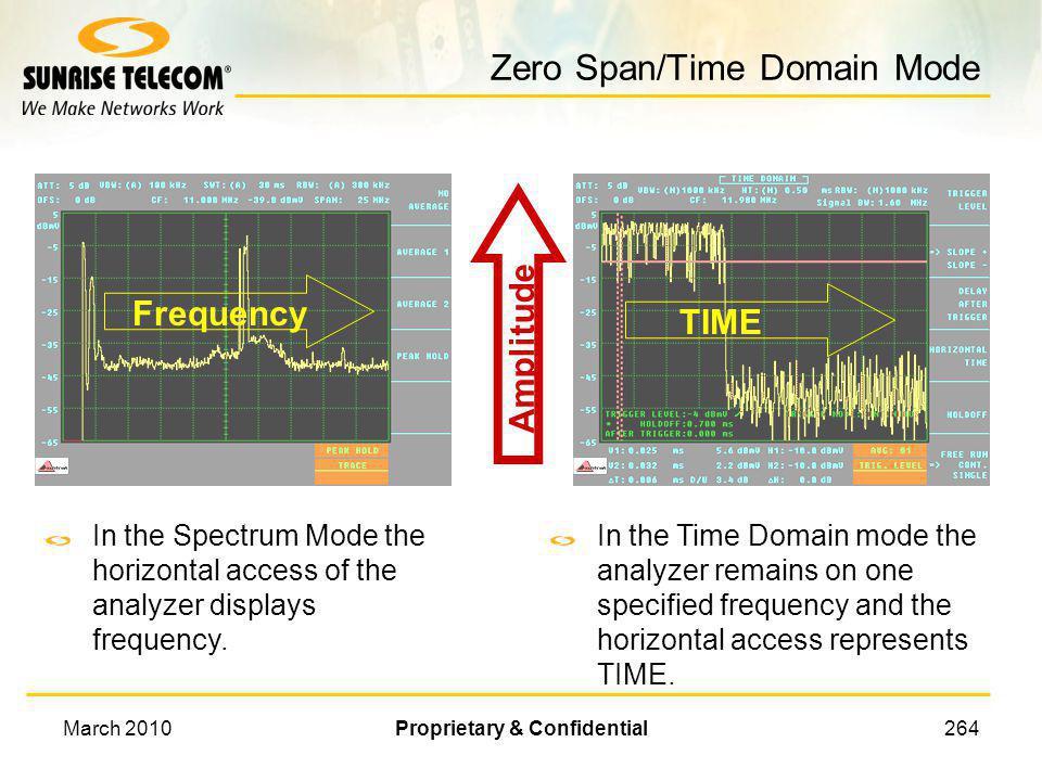 Zero Span/Time Domain Mode