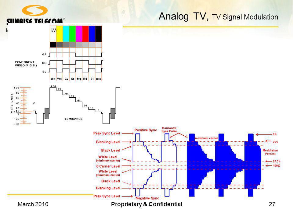 Analog TV, TV Signal Modulation
