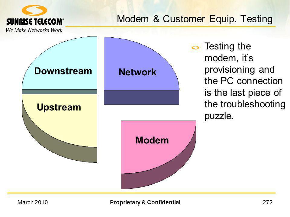 Modem & Customer Equip. Testing