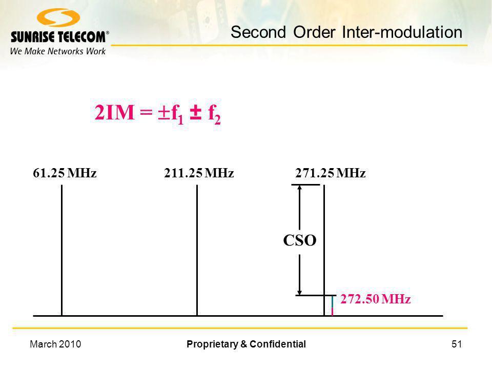 Second Order Inter-modulation