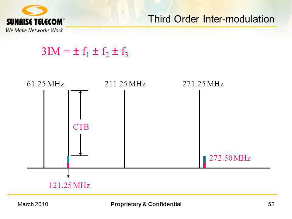 Third Order Inter-modulation