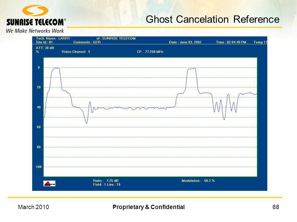 Ghost Cancelation Reference