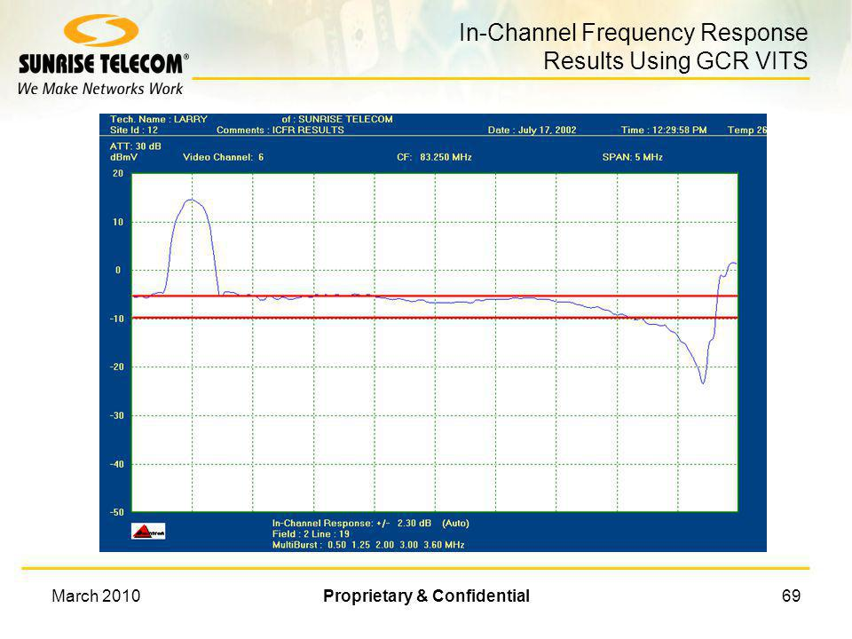 In-Channel Frequency Response Results Using GCR VITS