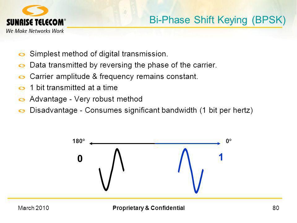 Bi-Phase Shift Keying (BPSK)