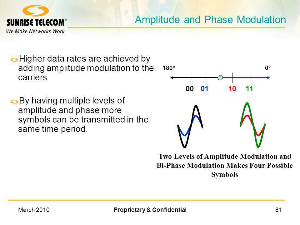 Amplitude and Phase Modulation