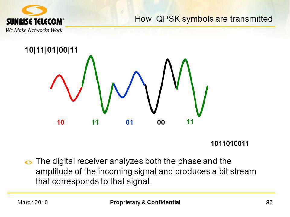 How QPSK symbols are transmitted
