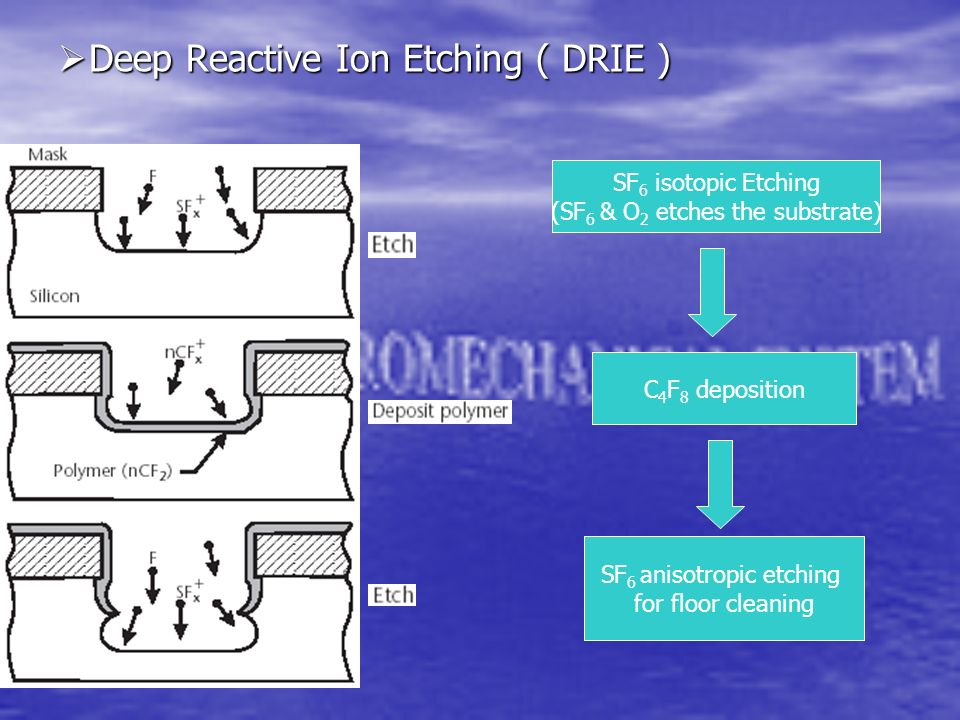 Deep Reactive Ion Etching ( DRIE )