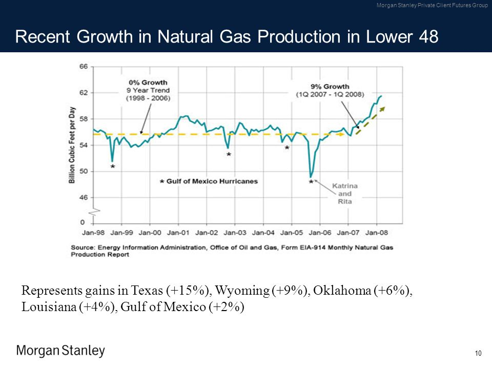 Recent Growth in Natural Gas Production in Lower 48