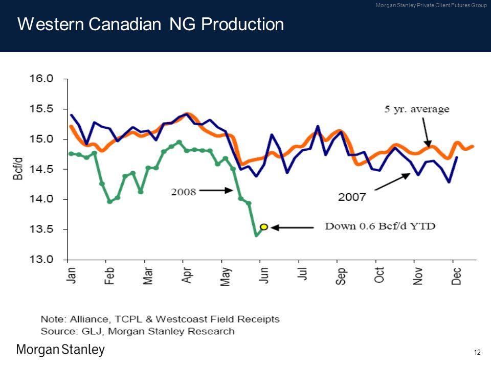 Western Canadian NG Production
