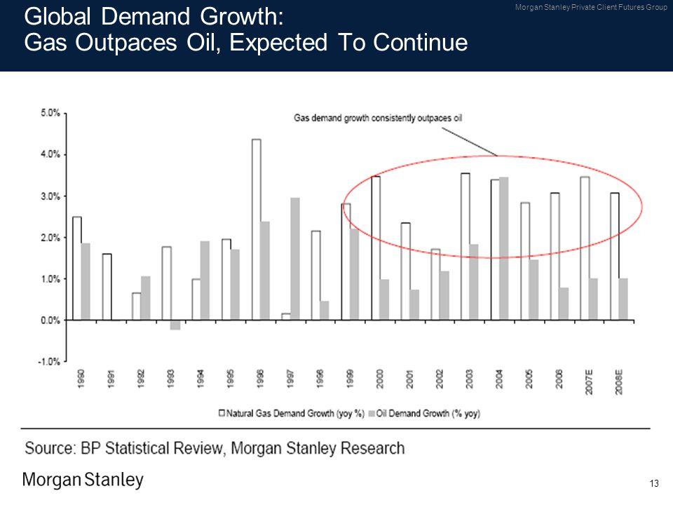 Global Demand Growth: Gas Outpaces Oil, Expected To Continue