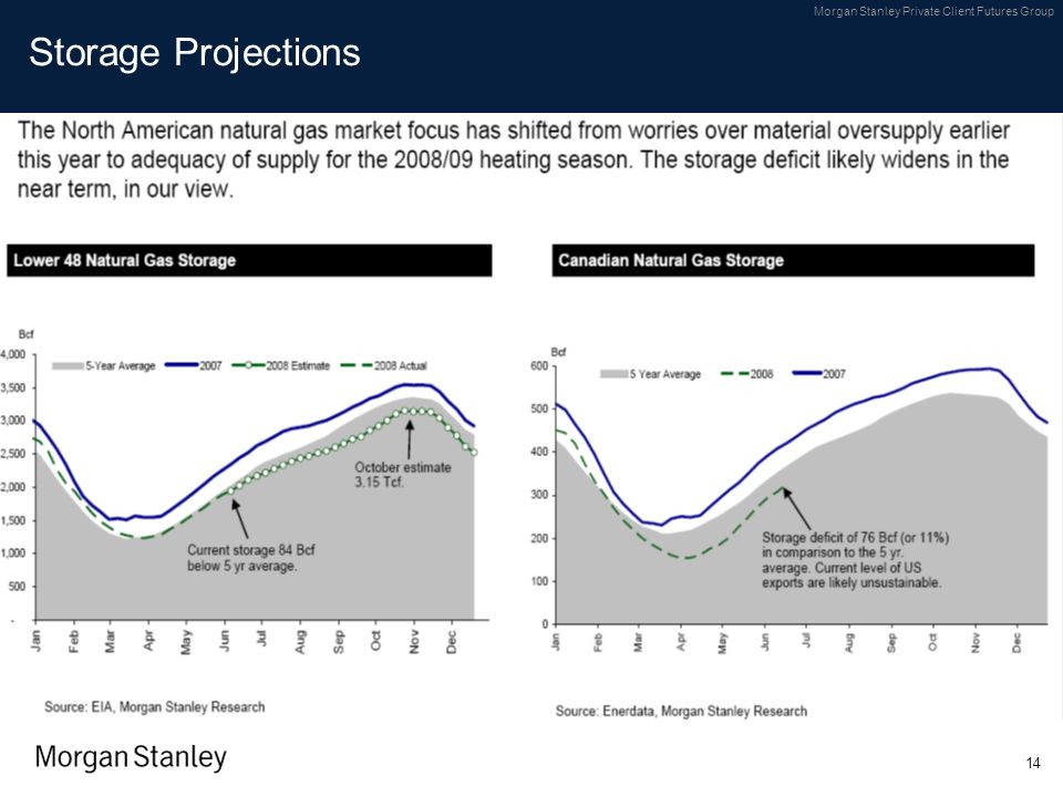 Storage Projections