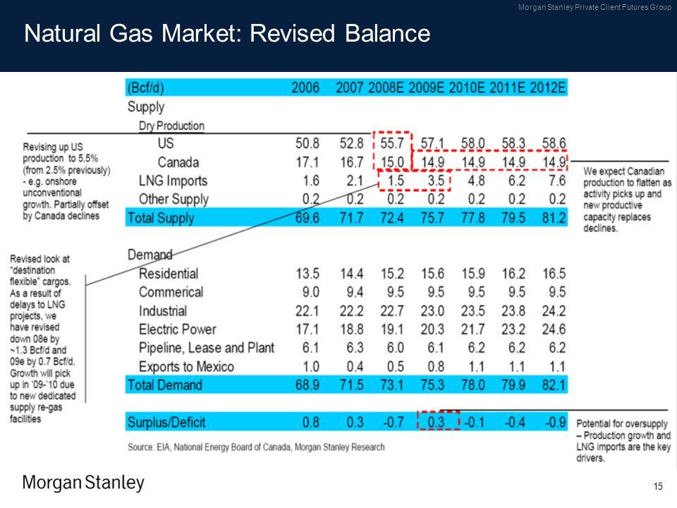 Natural Gas Market: Revised Balance
