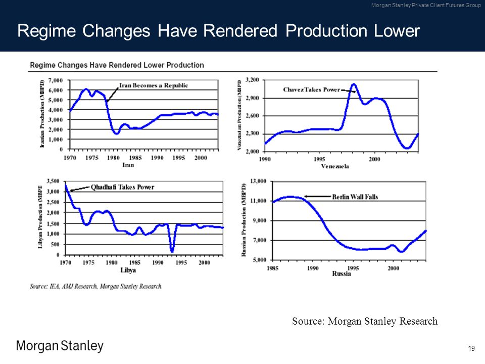 Regime Changes Have Rendered Production Lower