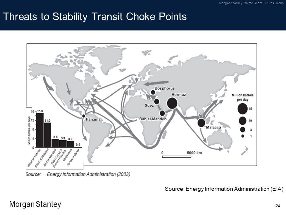 Threats to Stability Transit Choke Points