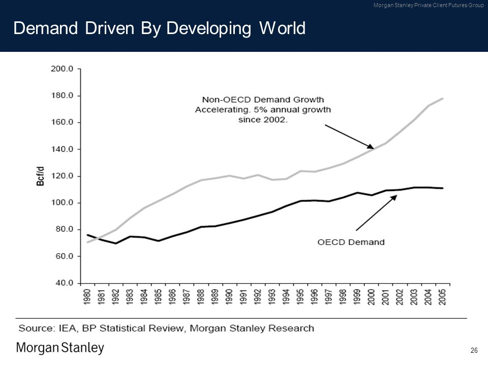 Demand Driven By Developing World