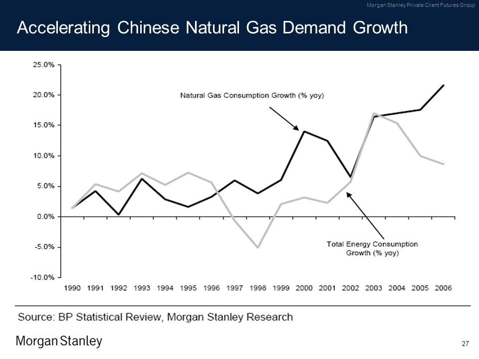 Accelerating Chinese Natural Gas Demand Growth
