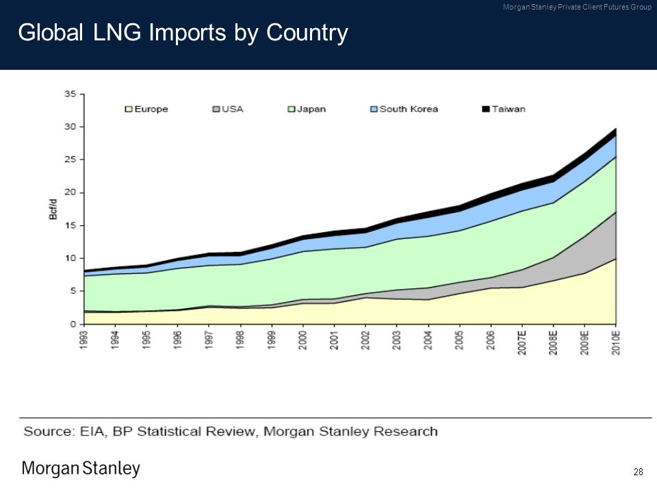 Global LNG Imports by Country