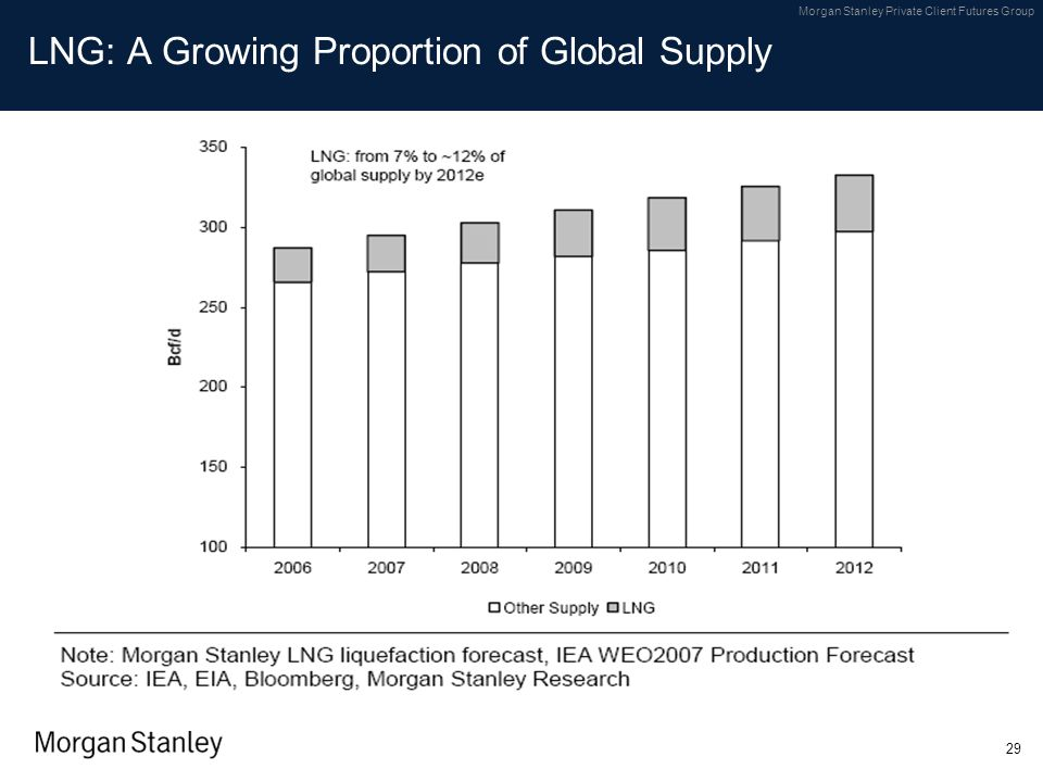 LNG: A Growing Proportion of Global Supply