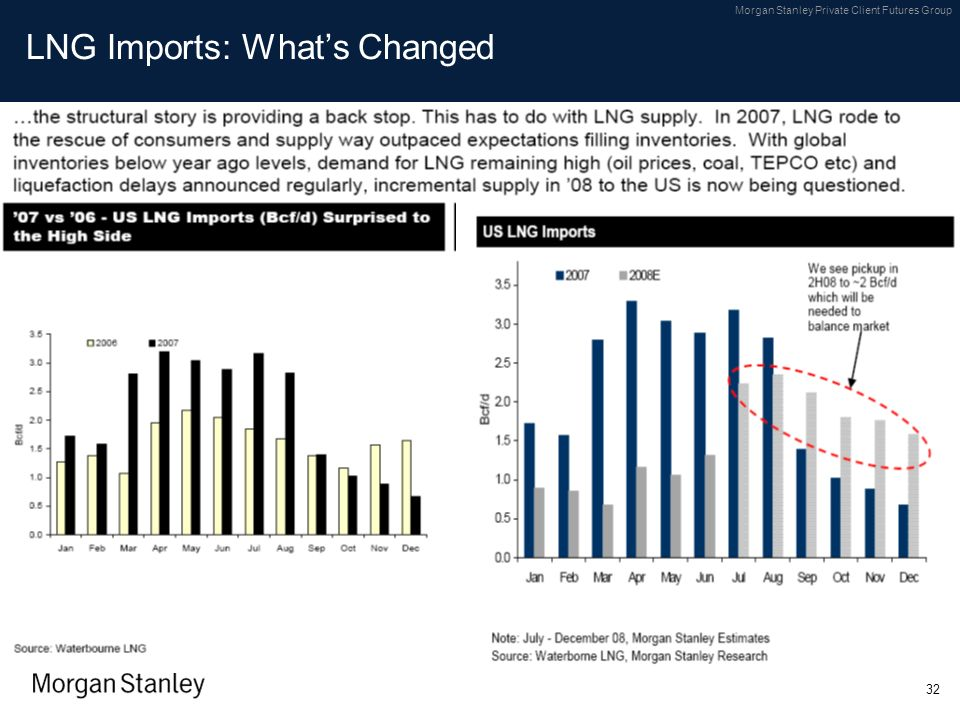 LNG Imports: What's Changed