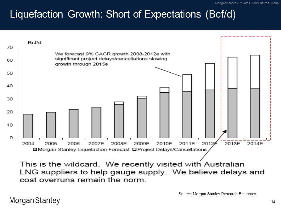 Liquefaction Growth: Short of Expectations (Bcf/d)