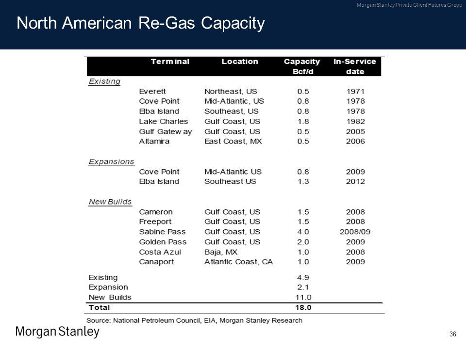 North American Re-Gas Capacity