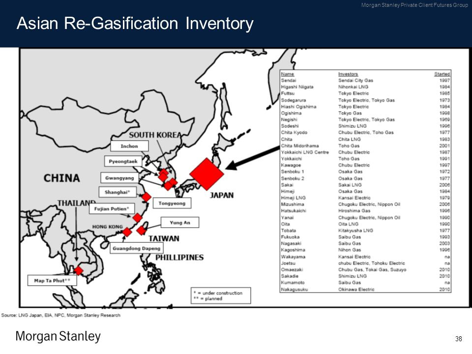 Asian Re-Gasification Inventory