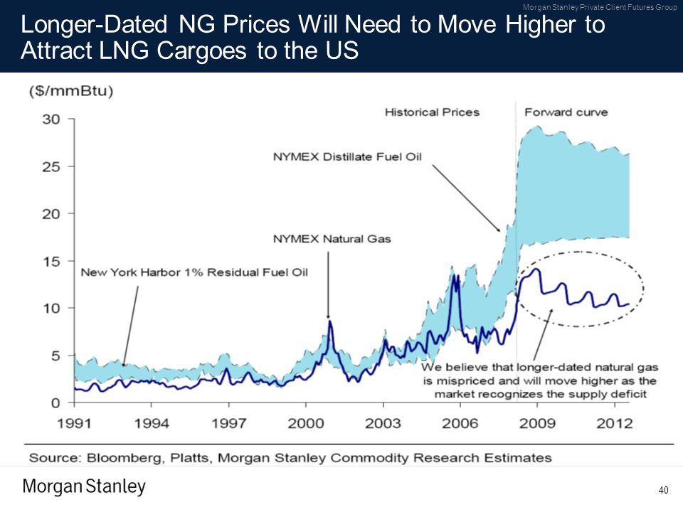 Longer-Dated NG Prices Will Need to Move Higher to Attract LNG Cargoes to the US