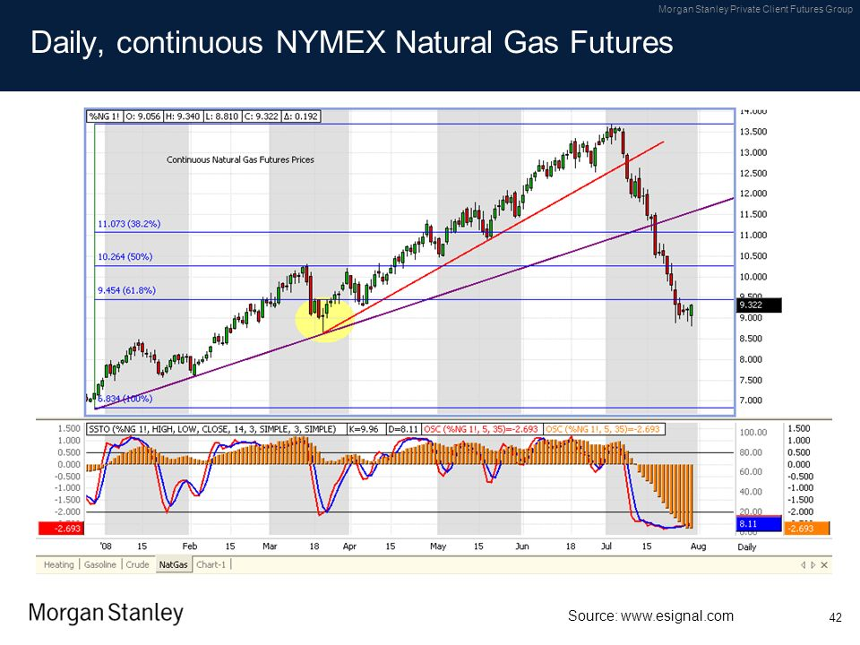 Daily, continuous NYMEX Natural Gas Futures
